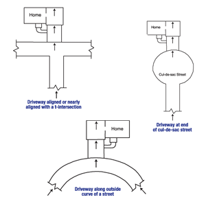 Diagram of the three primary causes of street creep in Edwards